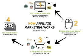What Is commission hero review Affiliate Marketing?
